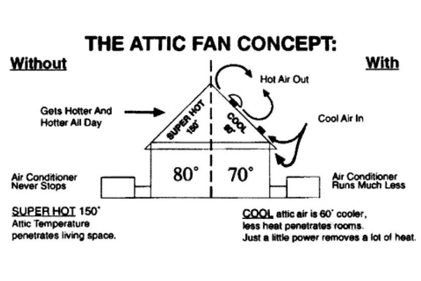 Solar Attic Exhaust Fan Installation, Repair + Replacement